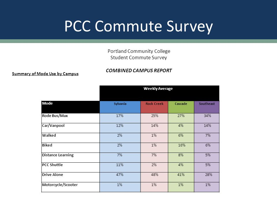 PCC Commute Survey Weekly Average Mode SylvaniaRock CreekCascadeSoutheast Rode Bus/Max17%25%27% 34% Car/Vanpool12%14%4% 14% Walked2%1%6%7% Biked2%1% 10%6% Distance Learning7% 8%5% PCC Shuttle11%2%4%5% Drive Alone47%48%41% 28% Motorcycle/Scooter1% Summary of Mode Use by Campus Portland Community College Student Commute Survey COMBINED CAMPUS REPORT