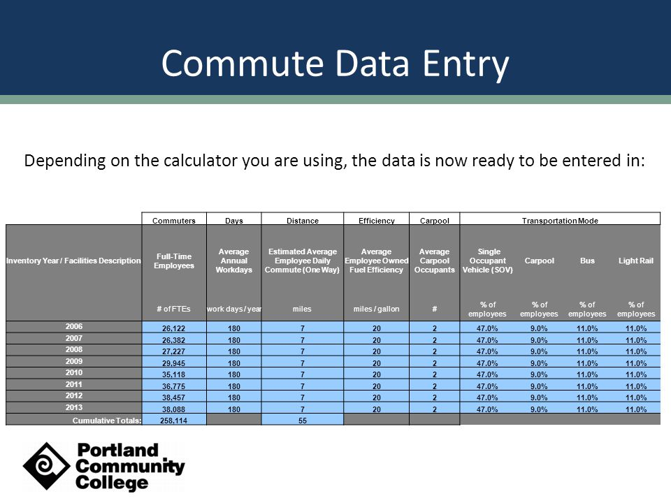 Commute Data Entry Depending on the calculator you are using, the data is now ready to be entered in: CommutersDaysDistanceEfficiencyCarpoolTransportation Mode Inventory Year / Facilities Description Full-Time Employees Average Annual Workdays Estimated Average Employee Daily Commute (One Way) Average Employee Owned Fuel Efficiency Average Carpool Occupants Single Occupant Vehicle (SOV) CarpoolBusLight Rail # of FTEswork days / yearmilesmiles / gallon# % of employees 2006 26,122180720247.0%9.0%11.0% 2007 26,382180720247.0%9.0%11.0% 2008 27,227180720247.0%9.0%11.0% 2009 29,945180720247.0%9.0%11.0% 2010 35,118180720247.0%9.0%11.0% 2011 36,775180720247.0%9.0%11.0% 2012 38,457180720247.0%9.0%11.0% 2013 38,088180720247.0%9.0%11.0% Cumulative Totals:258,114 55