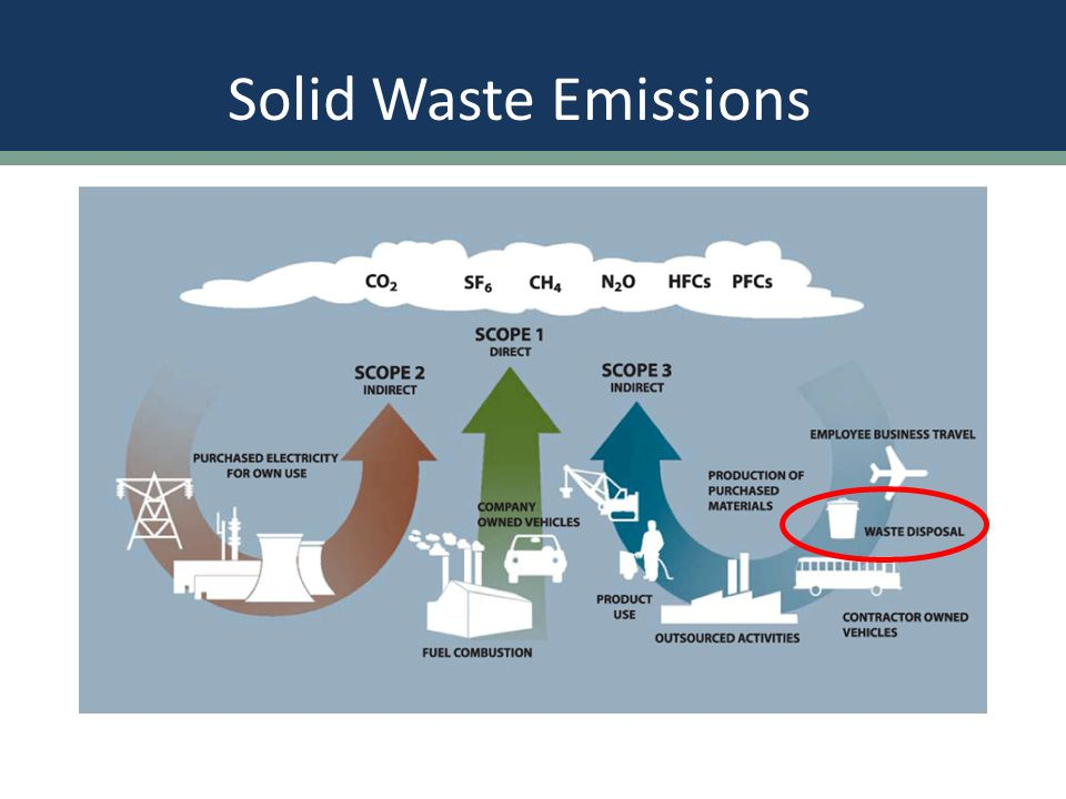 Solid Waste Emissions