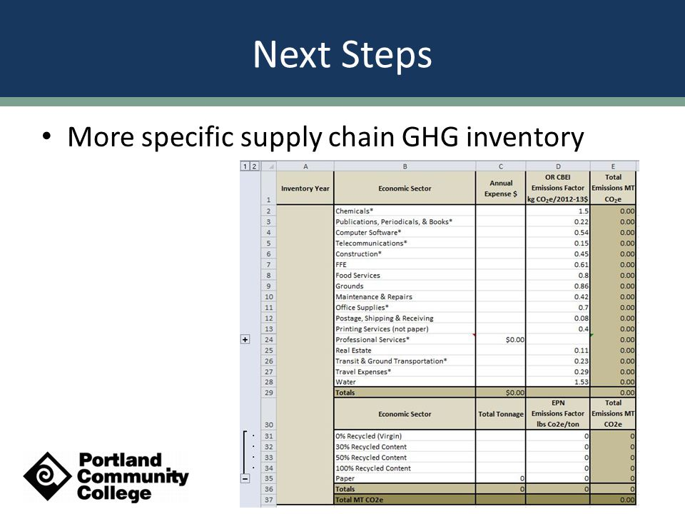 More specific supply chain GHG inventory Next Steps