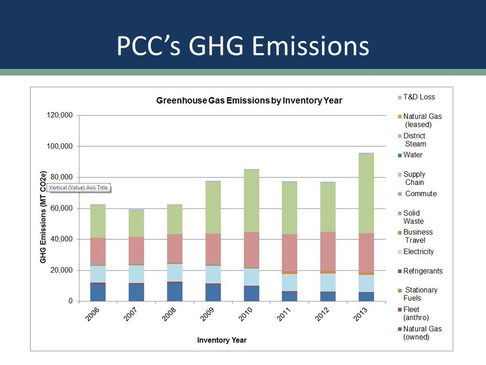 Supply Chain Emissions The scale of greenhouse gas emissions from supply chain can be quite large.