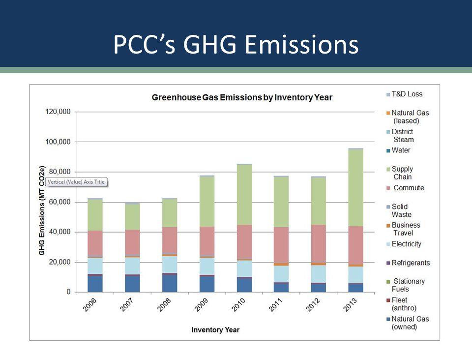 PCC's GHG Emissions