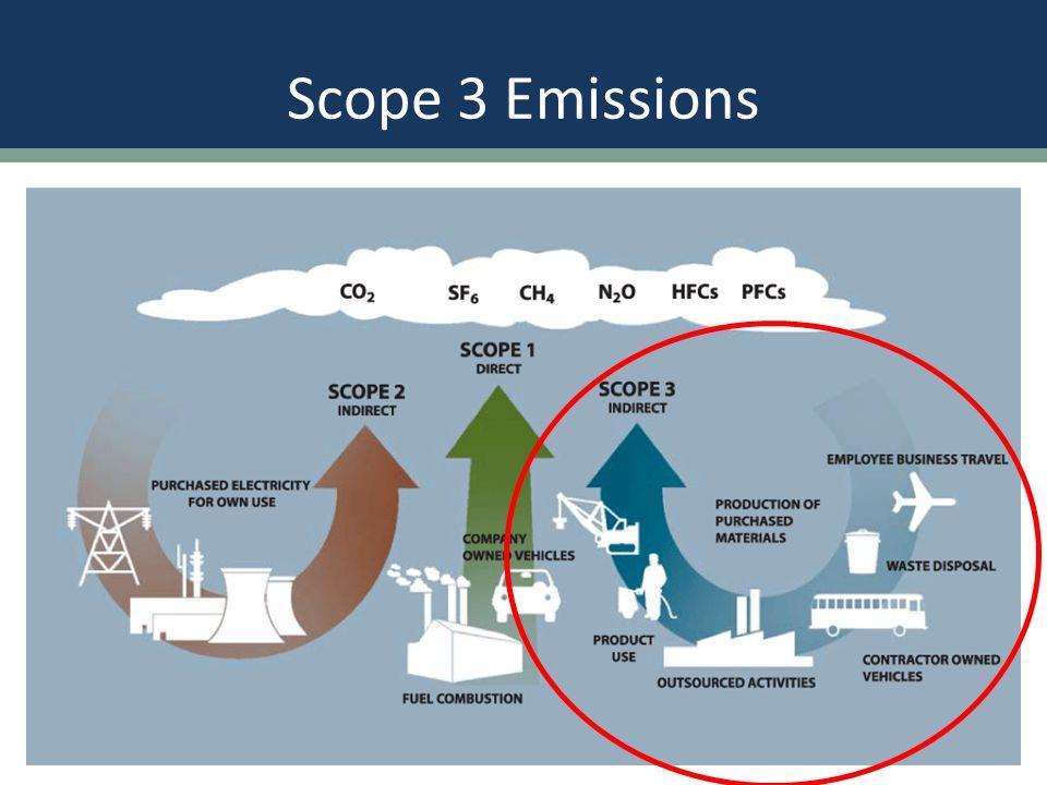 Commute Emissions