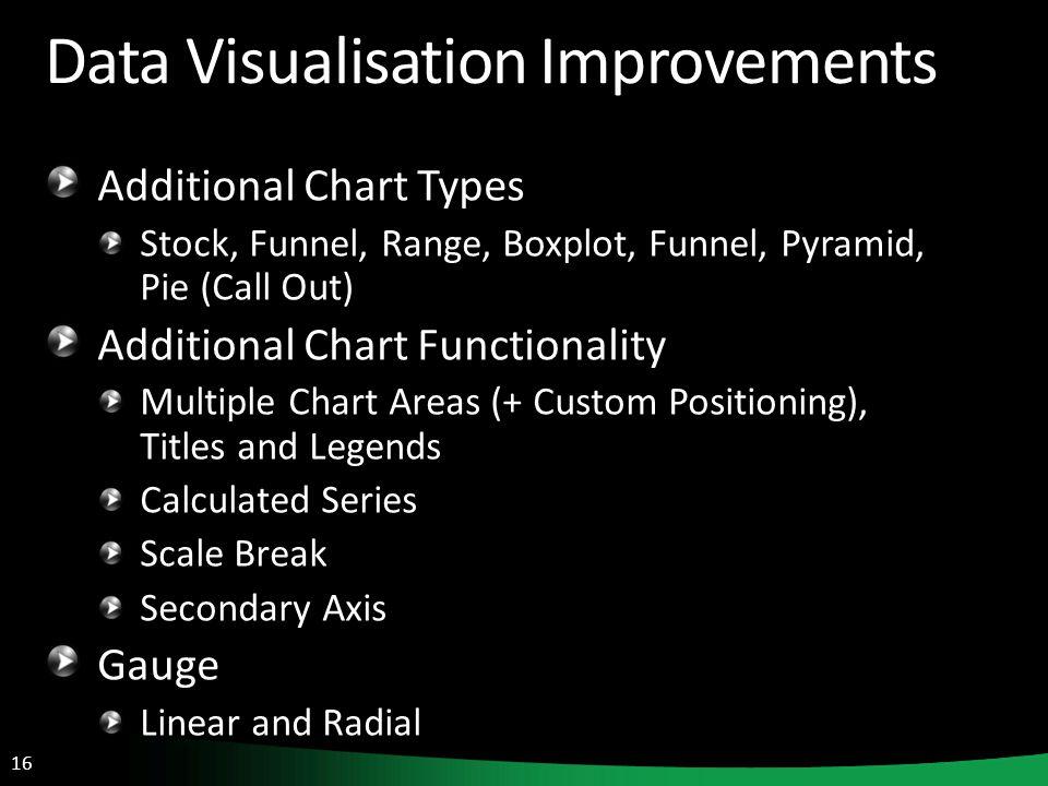 16 Data Visualisation Improvements Additional Chart Types Stock, Funnel, Range, Boxplot, Funnel, Pyramid, Pie (Call Out) Additional Chart Functionalit