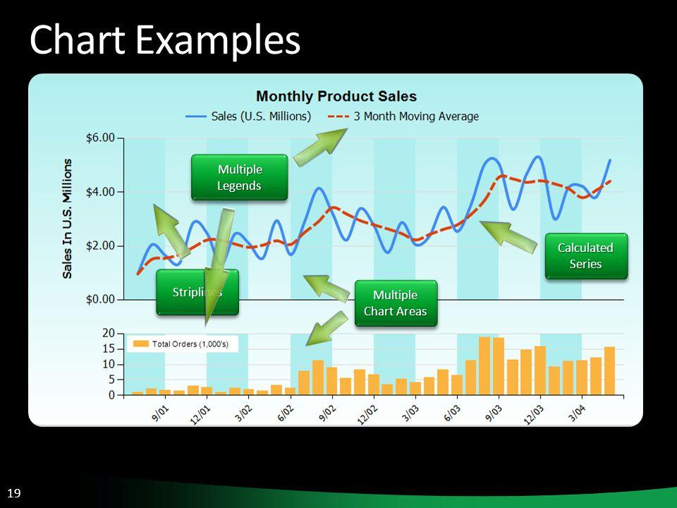 19 Chart Examples Multiple Chart Areas Calculated Series StriplinesStriplines Multiple Legends Multiple Legends