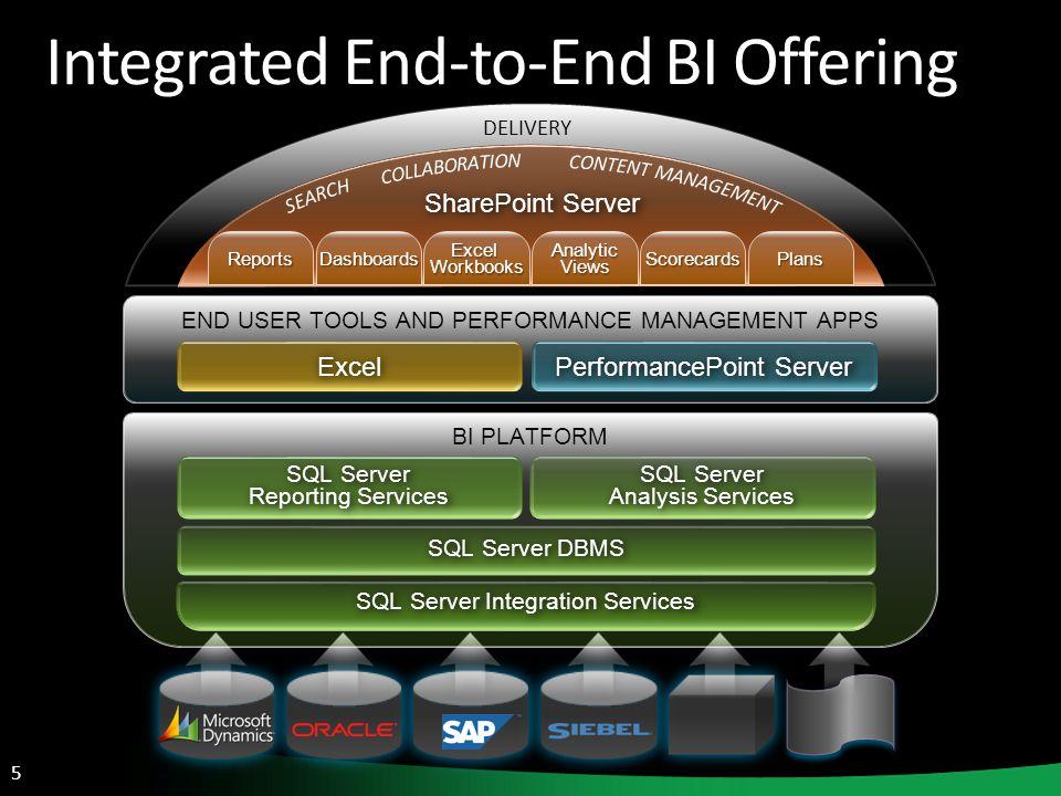 5 END USER TOOLS AND PERFORMANCE MANAGEMENT APPS Excel PerformancePoint Server BI PLATFORM SQL Server Reporting Services SQL Server Analysis Services