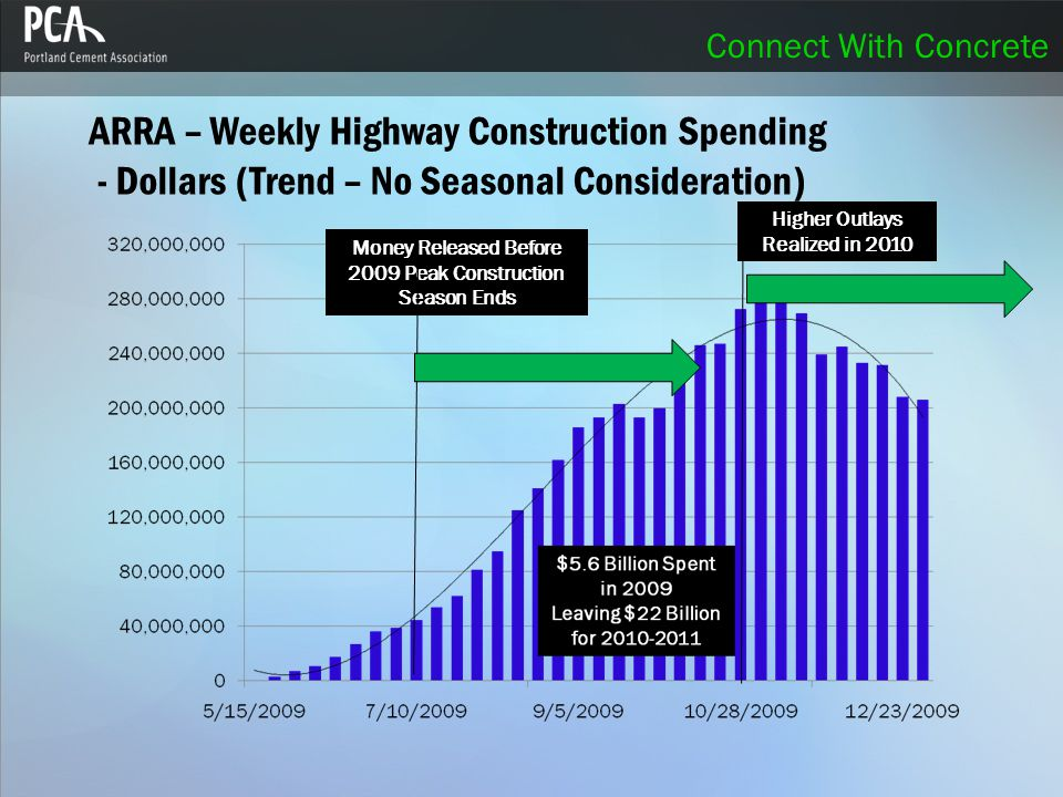 Connect With Concrete ARRA – Weekly Highway Construction Spending - Dollars (Trend – No Seasonal Consideration) Money Released Before 2009 Peak Construction Season Ends Higher Outlays Realized in 2010