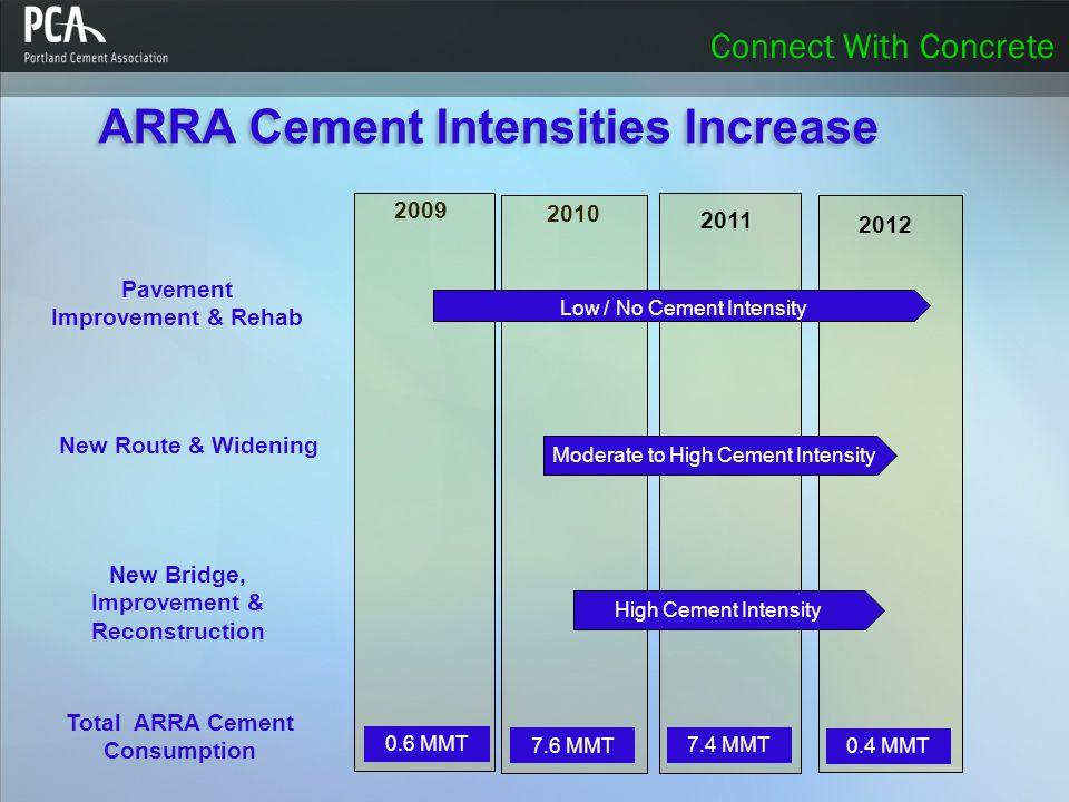 Connect With Concrete Pavement Improvement & Rehab New Bridge, Improvement & Reconstruction New Route & Widening 2009 2011 2010 2012 ARRA Cement Intensities Increase Low / No Cement Intensity Moderate to High Cement Intensity High Cement Intensity 0.6 MMT 7.6 MMT 7.4 MMT 0.4 MMT Total ARRA Cement Consumption