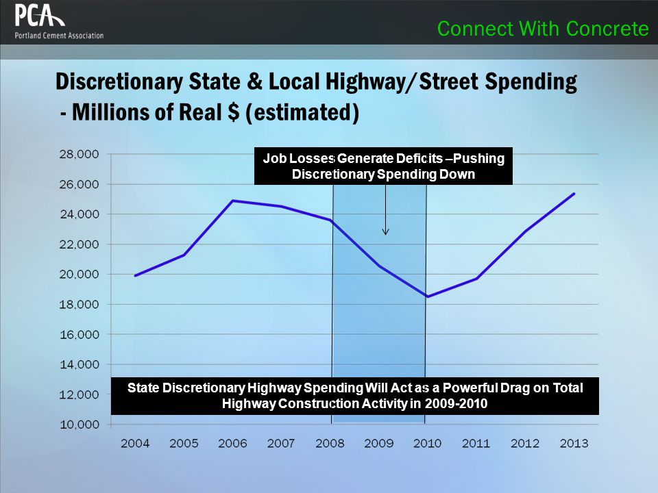 Connect With Concrete Discretionary State & Local Highway/Street Spending - Millions of Real $ (estimated) Job Losses Generate Deficits –Pushing Discretionary Spending Down State Discretionary Highway Spending Will Act as a Powerful Drag on Total Highway Construction Activity in 2009-2010