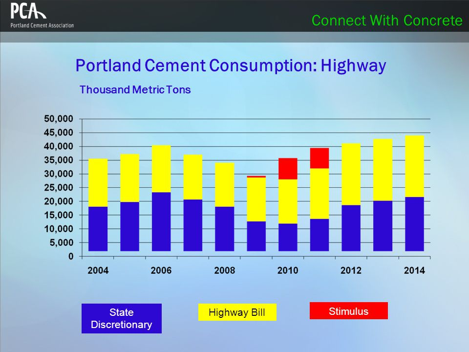 Connect With Concrete Portland Cement Consumption: Highway Thousand Metric Tons State Discretionary Highway Bill Stimulus