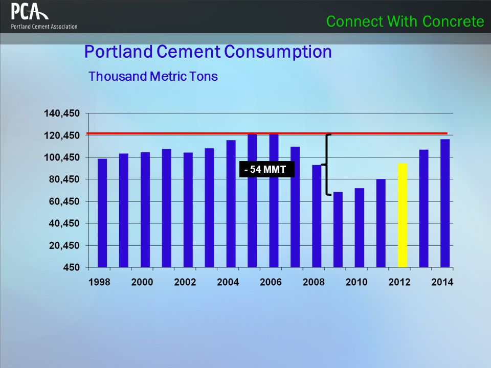 Connect With Concrete Portland Cement Consumption Thousand Metric Tons - 54 MMT