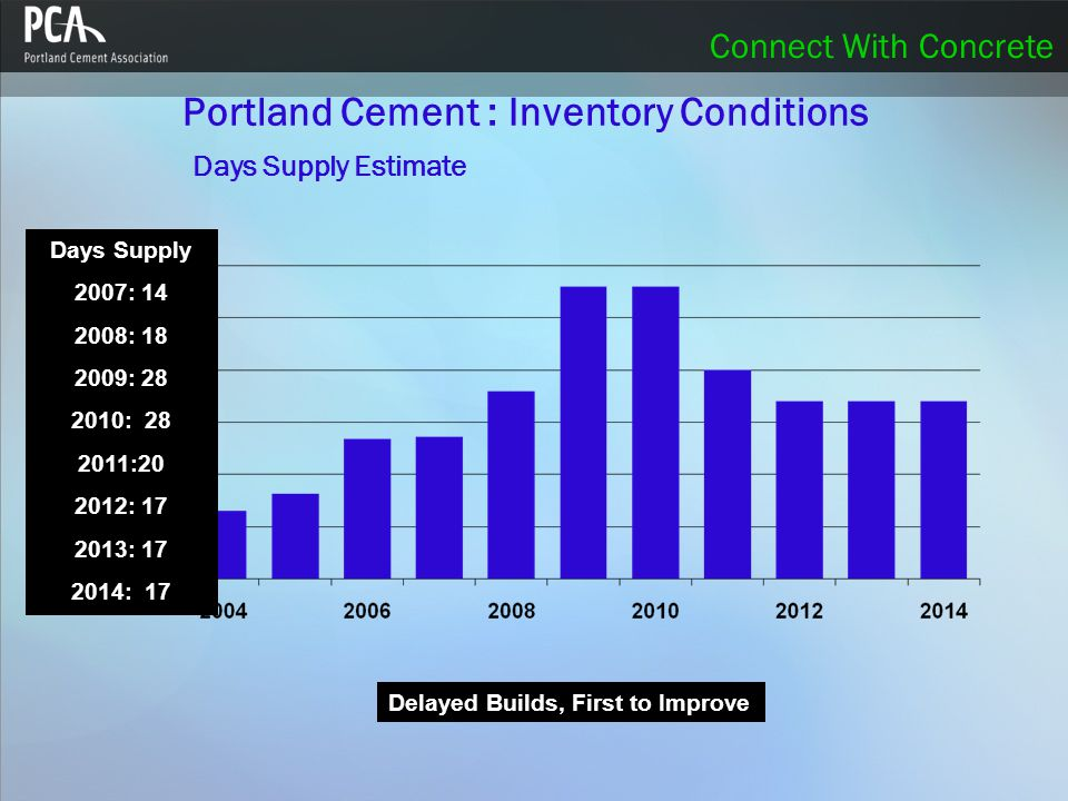 Connect With Concrete Portland Cement : Inventory Conditions Days Supply Estimate Days Supply 2007: 14 2008: 18 2009: 28 2010: 28 2011:20 2012: 17 2013: 17 2014: 17 Delayed Builds, First to Improve