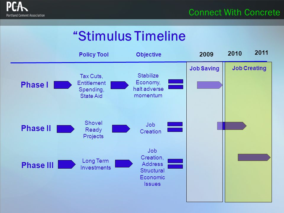 Connect With Concrete Stimulus Timeline Tax Cuts, Entitlement Spending, State Aid Phase I Stabilize Economy, halt adverse momentum 2009 2011 2010 Phase II Phase III Shovel Ready Projects Long Term Investments Policy Tool Objective Job Saving Job Creating Job Creation Job Creation, Address Structural Economic Issues
