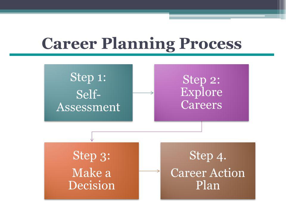 Career Planning Process Step 1: Self- Assessment Step 2: Explore Careers Step 3: Make a Decision Step 4.