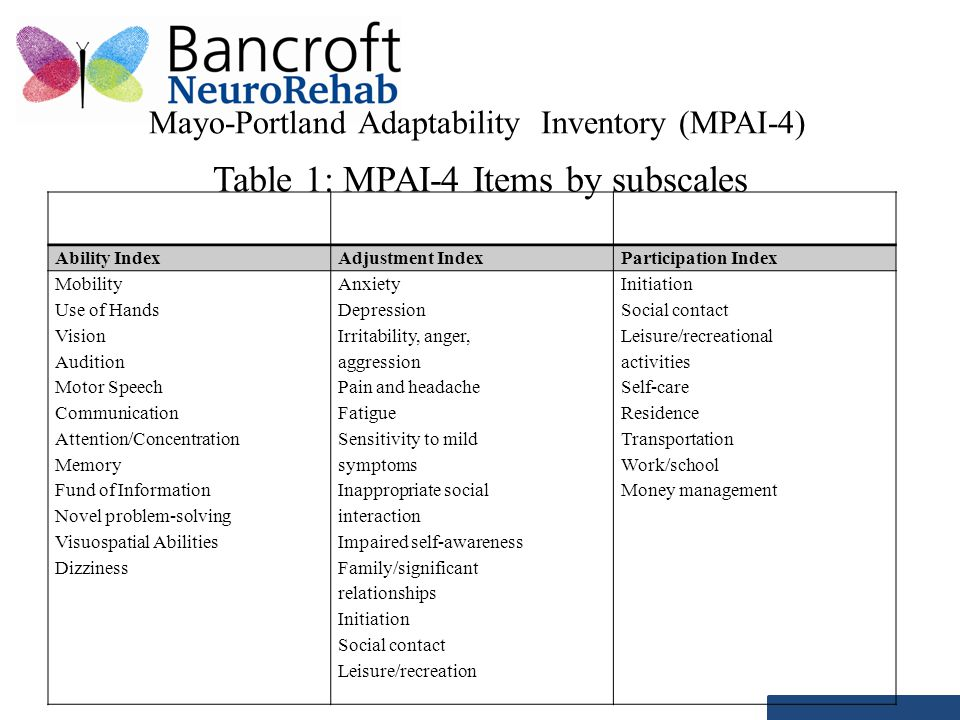 Mayo-Portland Adaptability Inventory (MPAI-4) Table 1: MPAI-4 Items by subscales Ability IndexAdjustment IndexParticipation Index Mobility Use of Hand