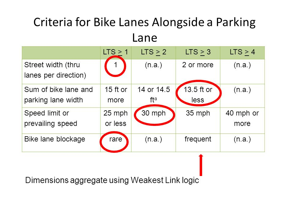 LTS > 1LTS > 2LTS > 3LTS > 4 Street width (thru lanes per direction) 1(n.a.)2 or more(n.a.) Sum of bike lane and parking lane width 15 ft or more 14 o