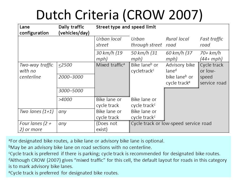 Dutch Criteria (CROW 2007) Lane configuration Daily traffic (vehicles/day) Street type and speed limit Urban local street Urban through street Rural l