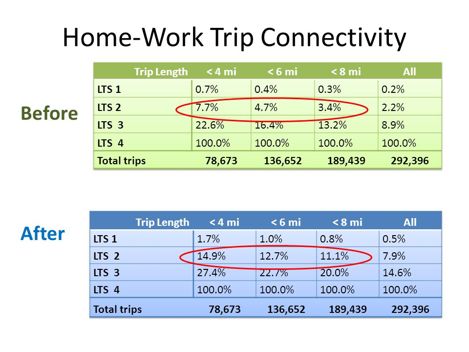 Home-Work Trip Connectivity Before After