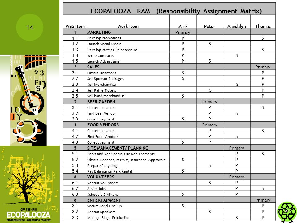6/9/2010 14 ECOPALOOZA RAM (Responsibility Assignment Matrix) WBS ItemWork ItemMarkPeterMandalynThomas 1MARKETINGPrimary 1.1 Develop Promotions P S 1.