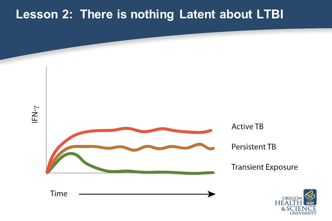Lesson 2: There is nothing Latent about LTBI
