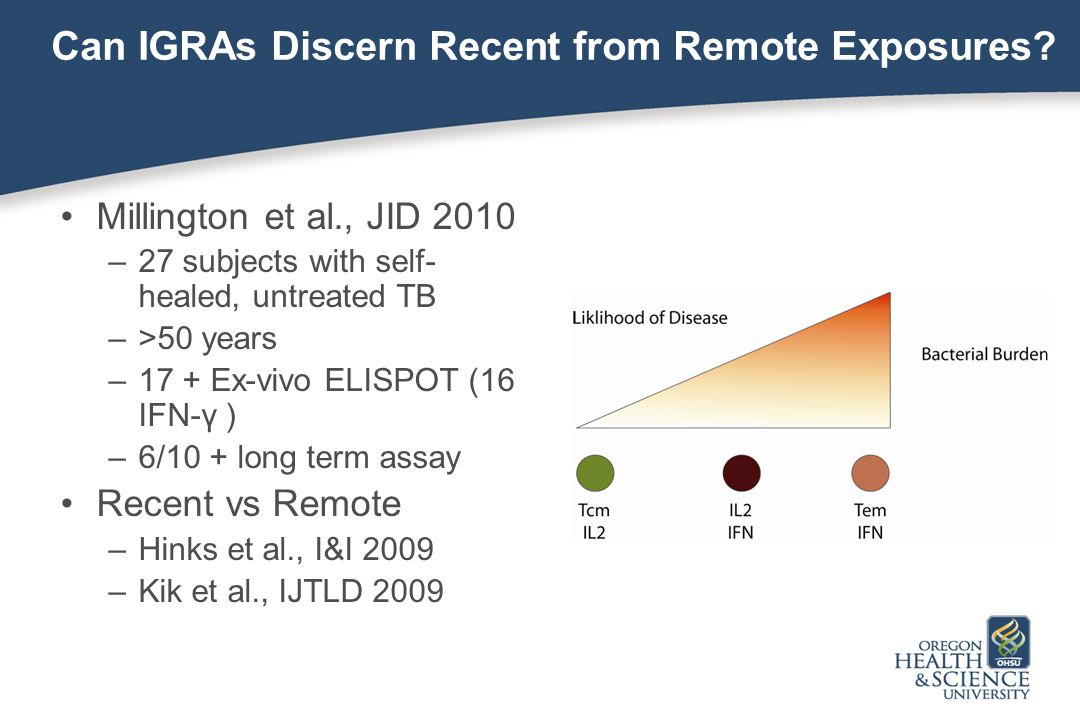 Can IGRAs Discern Recent from Remote Exposures.