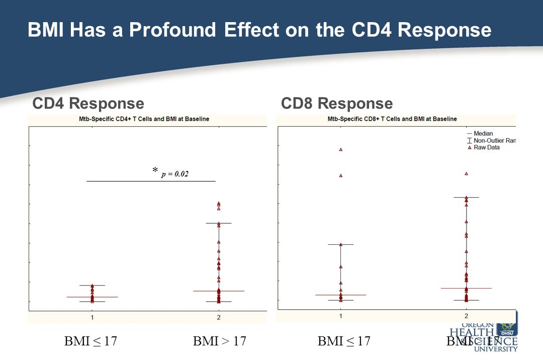 BMI Has a Profound Effect on the CD4 Response CD4 ResponseCD8 Response BMI ≤ 17BMI > 17BMI ≤ 17BMI > 17 * p = 0.02