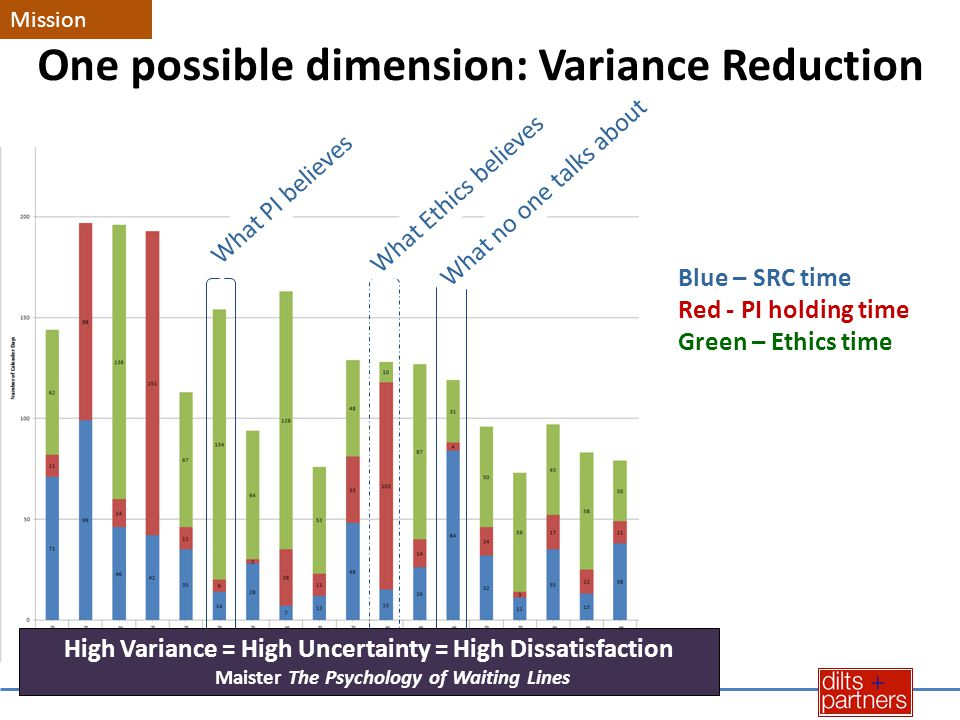 One possible dimension: Variance Reduction Blue – SRC time Red - PI holding time Green – Ethics time What PI believes What Ethics believes What no one talks about High Variance = High Uncertainty = High Dissatisfaction Maister The Psychology of Waiting Lines Mission