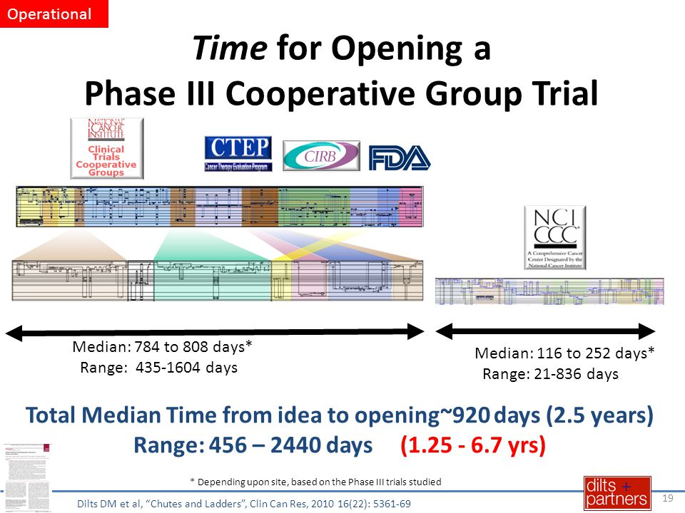 Time for Opening a Phase III Cooperative Group Trial Median: 116 to 252 days* Range: 21-836 days Median: 784 to 808 days* Range: 435-1604 days * Depending upon site, based on the Phase III trials studied Total Median Time from idea to opening~920 days (2.5 years) Range: 456 – 2440 days (1.25 - 6.7 yrs) 19 Dilts DM et al, Chutes and Ladders , Clin Can Res, 2010 16(22): 5361-69 Operational
