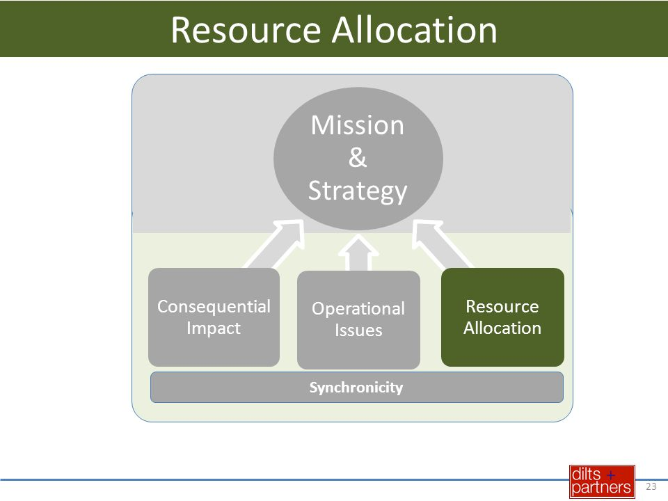 23 Mission & Strategy Consequential Impact Operational Issues Resource Allocation Synchronicity Resource Allocation