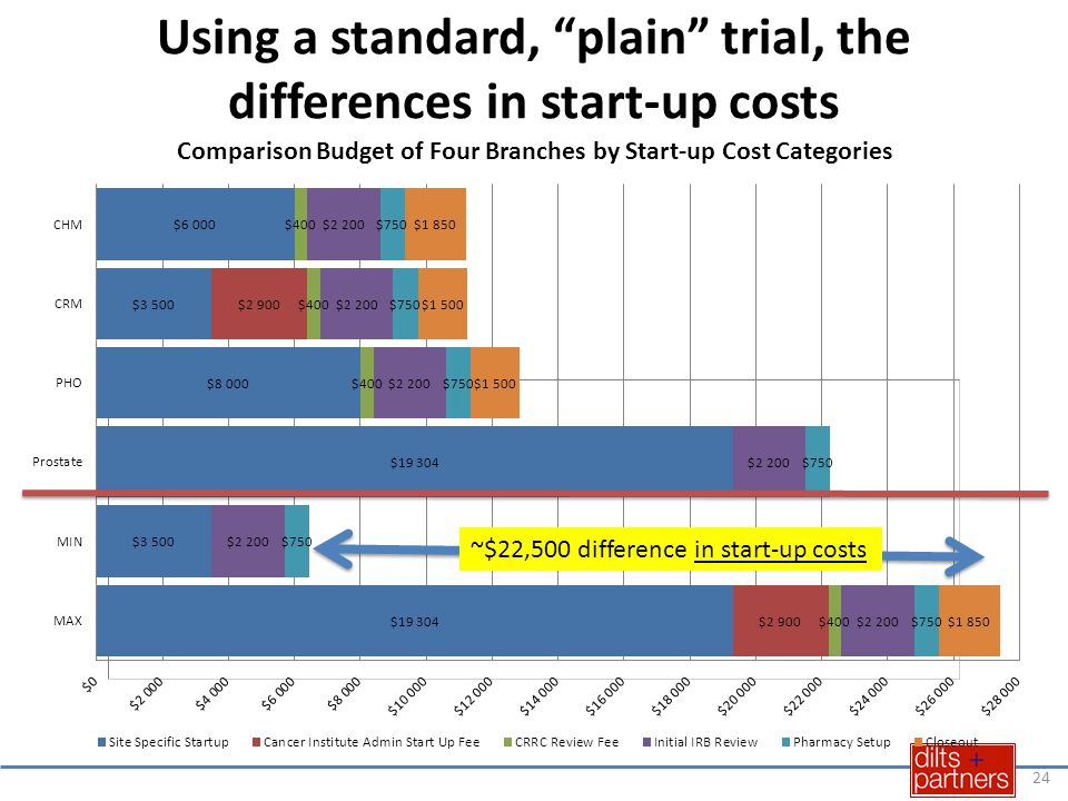 Using a standard, plain trial, the differences in start-up costs 24 ~$22,500 difference in start-up costs 24