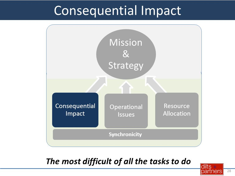 28 Mission & Strategy Consequential Impact Operational Issues Resource Allocation Synchronicity Consequential Impact The most difficult of all the tas