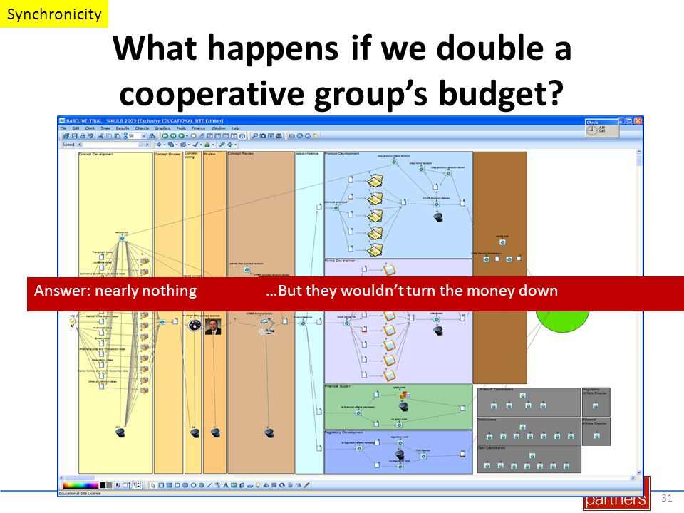 What happens if we double a cooperative group's budget.