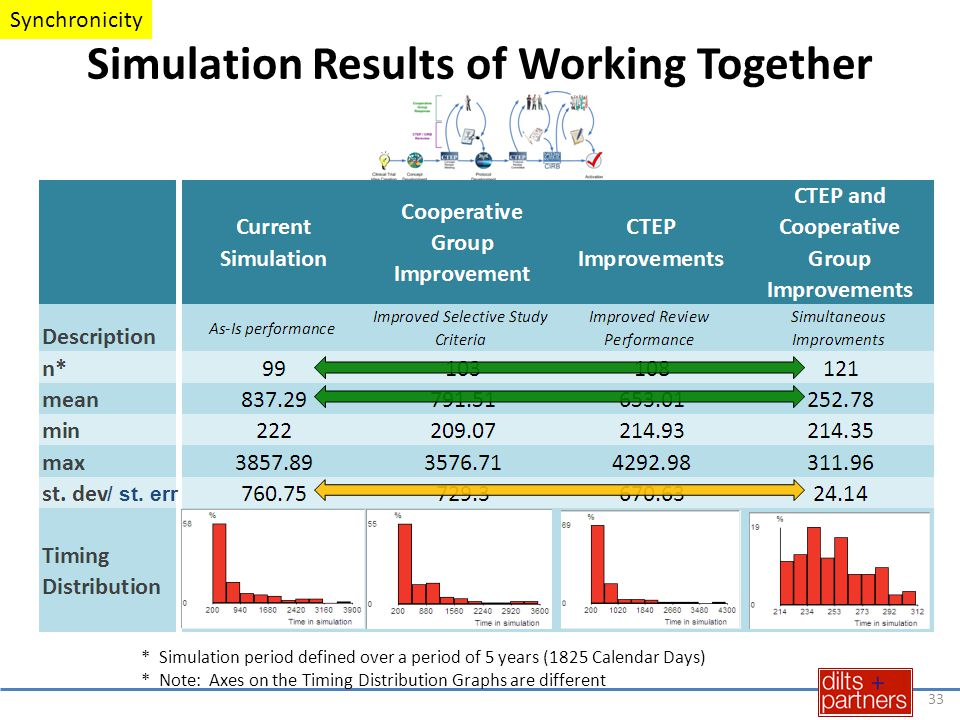 * Simulation period defined over a period of 5 years (1825 Calendar Days) * Note: Axes on the Timing Distribution Graphs are different Simulation Results of Working Together 33 / st.