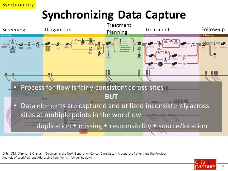 Synchronizing Data Capture ScreeningDiagnostics Treatment Planning Treatment Follow-up Process for flow is fairly consistent across sites BUT Data ele
