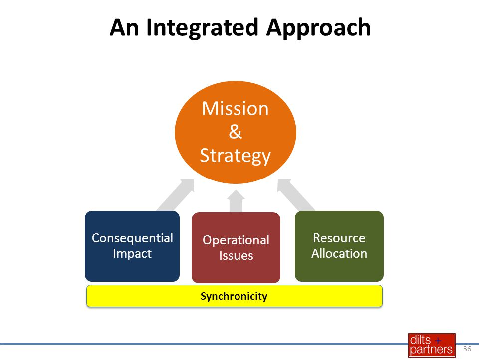 An Integrated Approach 36 Mission & Strategy Consequential Impact Operational Issues Resource Allocation Synchronicity