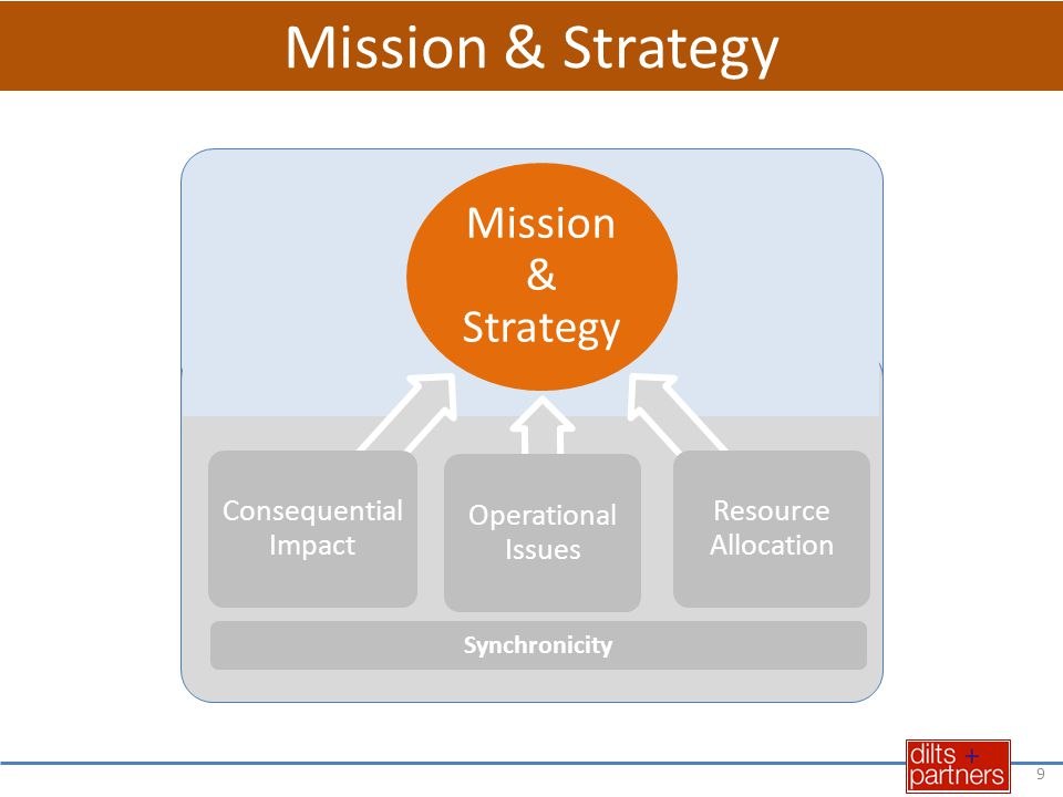 Mission & Strategy Consequential Impact Operational Issues Resource Allocation Synchronicity 30