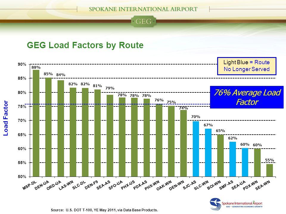 76% Average Load Factor Light Blue = Route No Longer Served Source: U.S.