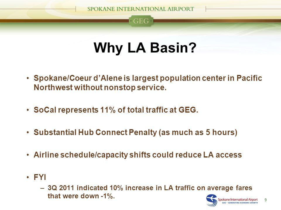 Why LA Basin.