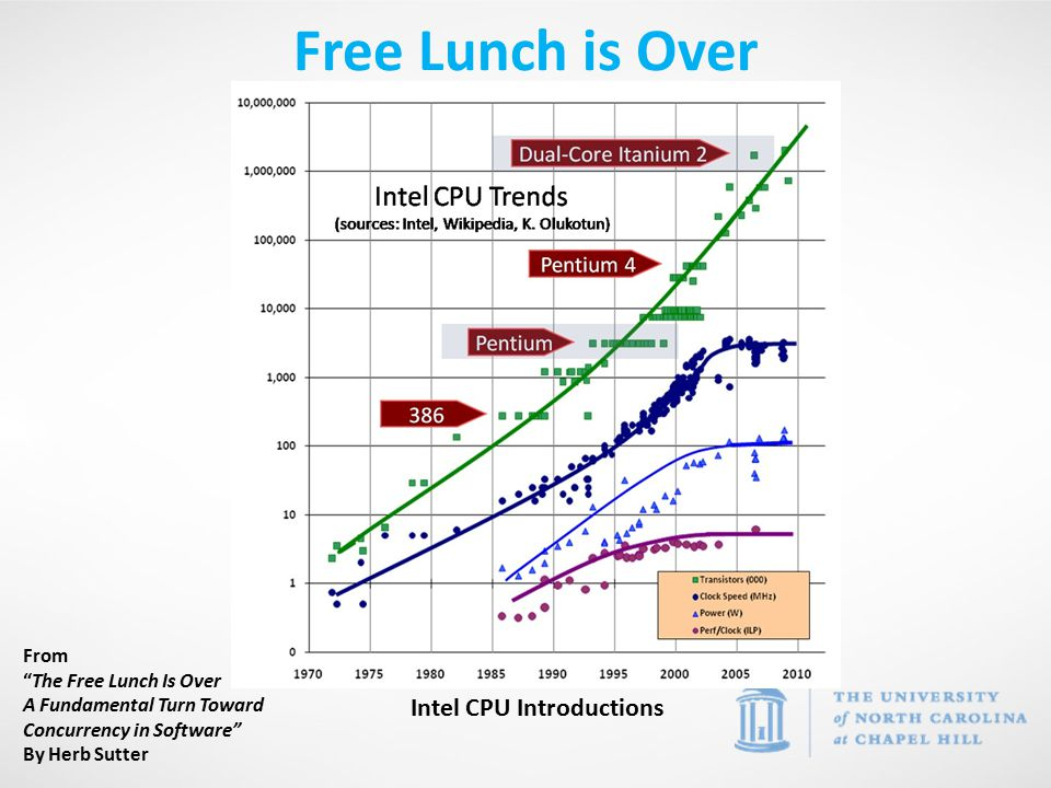 Free Lunch is Over From The Free Lunch Is Over A Fundamental Turn Toward Concurrency in Software By Herb Sutter Intel CPU Introductions