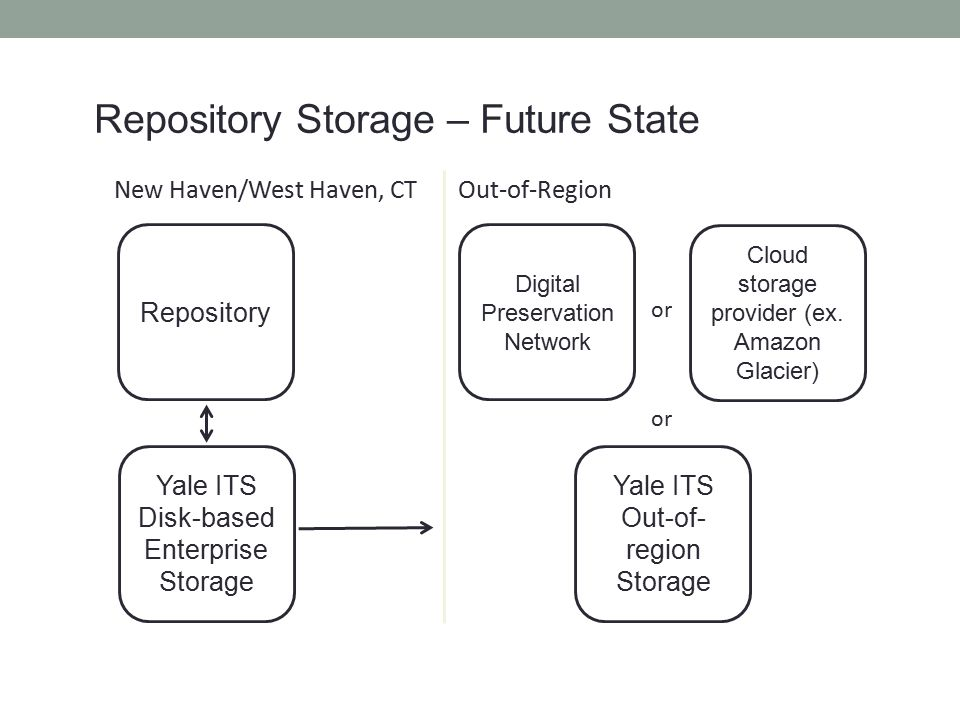 Repository Storage – Future State Yale ITS Disk-based Enterprise Storage Repository New Haven/West Haven, CT Digital Preservation Network or Yale ITS