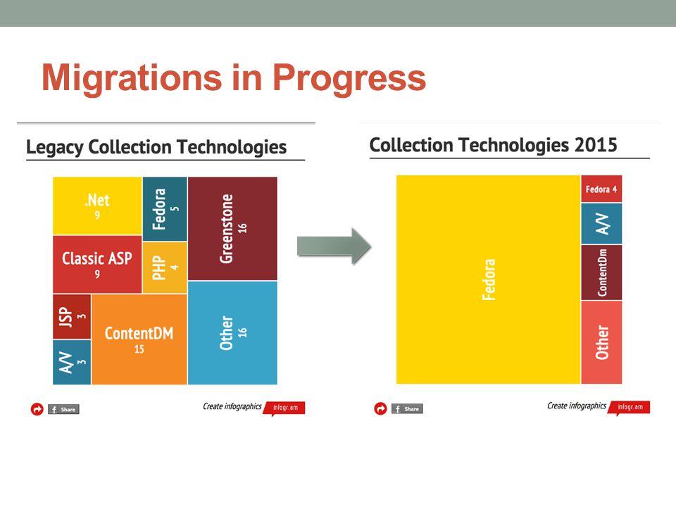 Migrations in Progress