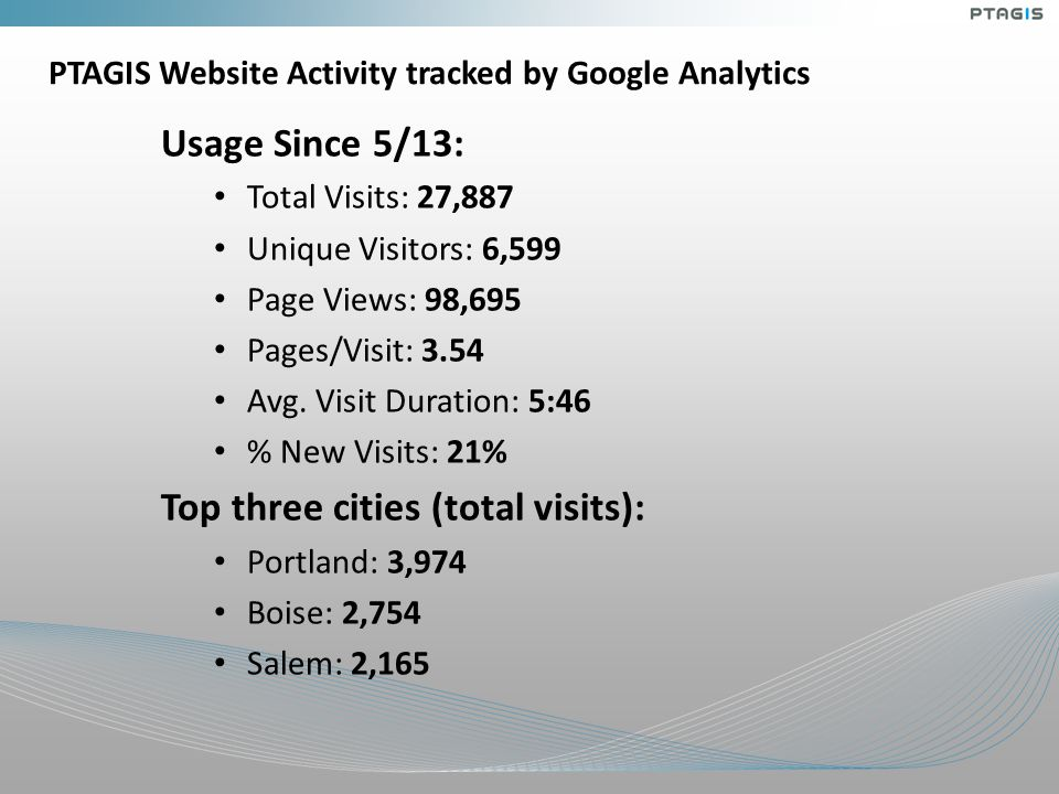 PTAGIS Website Activity tracked by Google Analytics Usage Since 5/13: Total Visits: 27,887 Unique Visitors: 6,599 Page Views: 98,695 Pages/Visit: 3.54