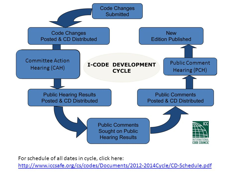 I-Code Groups – Designates which codes are heard together Group A-2012Group B-2013Group C-2014 I-Codes Covered (15) Total; Admin is not a code itself, but administrative provisions apply across all codes  Building (IBC)  Fuel Gas (IFGC)  Mechanical (IMC)  Plumbing (IPC)  Private Sewage Disposal (IPSDC)  Admin  ICC Performance (ICCPC)  Existing Buildings (IEBC)  Energy (IECC)  Fire (IFC)  Property Maintenance (IPMC)  Residential (IRC)  Swimming Pools/Spa (ISPSC)  Wildland-Urban Interface (IWUIC)  Zoning (IZC)  Green (IgCC)