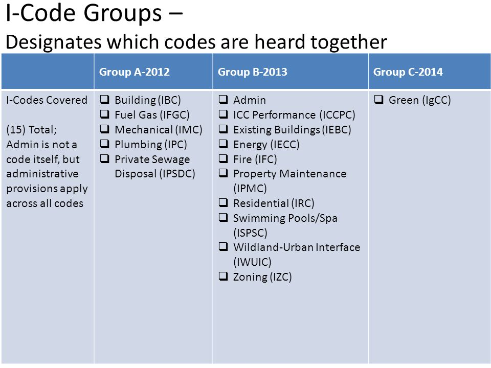 I-Code Groups – Designates which codes are heard together Group A-2012Group B-2013Group C-2014 I-Codes Covered (15) Total; Admin is not a code itself, but administrative provisions apply across all codes  Building (IBC)  Fuel Gas (IFGC)  Mechanical (IMC)  Plumbing (IPC)  Private Sewage Disposal (IPSDC)  Admin  ICC Performance (ICCPC)  Existing Buildings (IEBC)  Energy (IECC)  Fire (IFC)  Property Maintenance (IPMC)  Residential (IRC)  Swimming Pools/Spa (ISPSC)  Wildland-Urban Interface (IWUIC)  Zoning (IZC)  Green (IgCC)