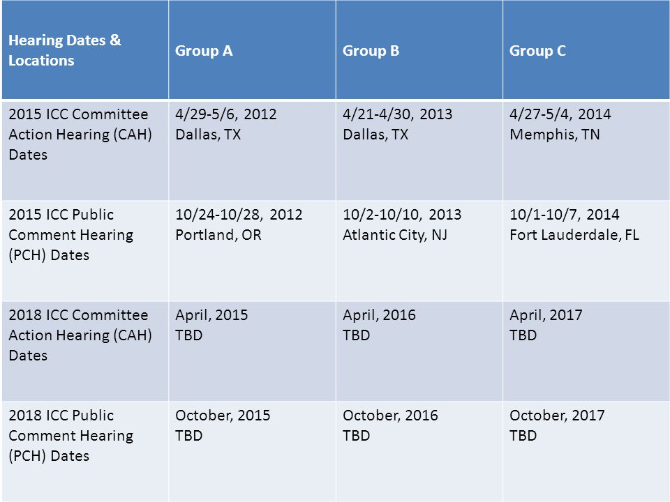 Hearing Dates & Locations Group AGroup BGroup C 2015 ICC Committee Action Hearing (CAH) Dates 4/29-5/6, 2012 Dallas, TX 4/21-4/30, 2013 Dallas, TX 4/27-5/4, 2014 Memphis, TN 2015 ICC Public Comment Hearing (PCH) Dates 10/24-10/28, 2012 Portland, OR 10/2-10/10, 2013 Atlantic City, NJ 10/1-10/7, 2014 Fort Lauderdale, FL 2018 ICC Committee Action Hearing (CAH) Dates April, 2015 TBD April, 2016 TBD April, 2017 TBD 2018 ICC Public Comment Hearing (PCH) Dates October, 2015 TBD October, 2016 TBD October, 2017 TBD