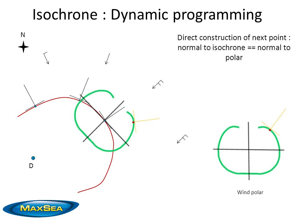 N D Wind polar Direct construction of next point : normal to isochrone == normal to polar Isochrone : Dynamic programming