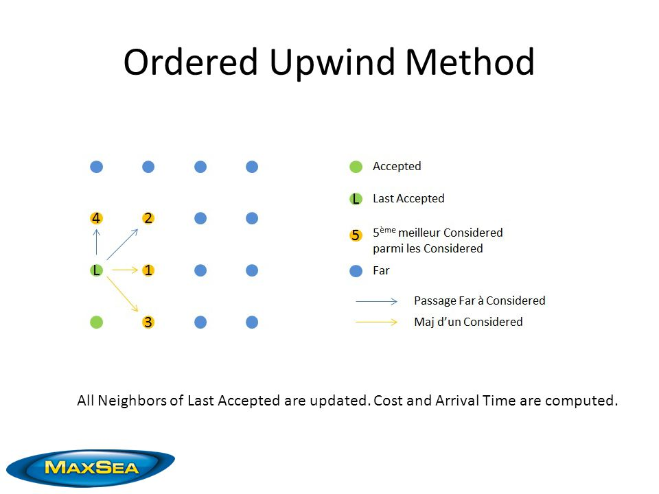 Ordered Upwind Method All Neighbors of Last Accepted are updated. Cost and Arrival Time are computed.