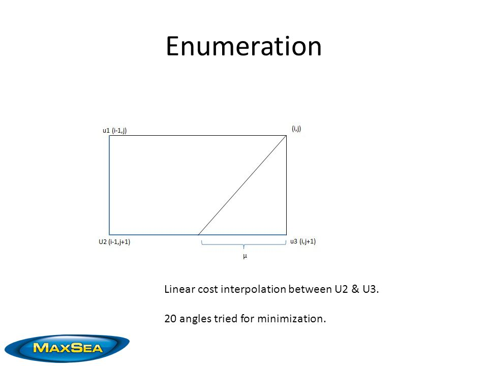 Enumeration Linear cost interpolation between U2 & U3. 20 angles tried for minimization.