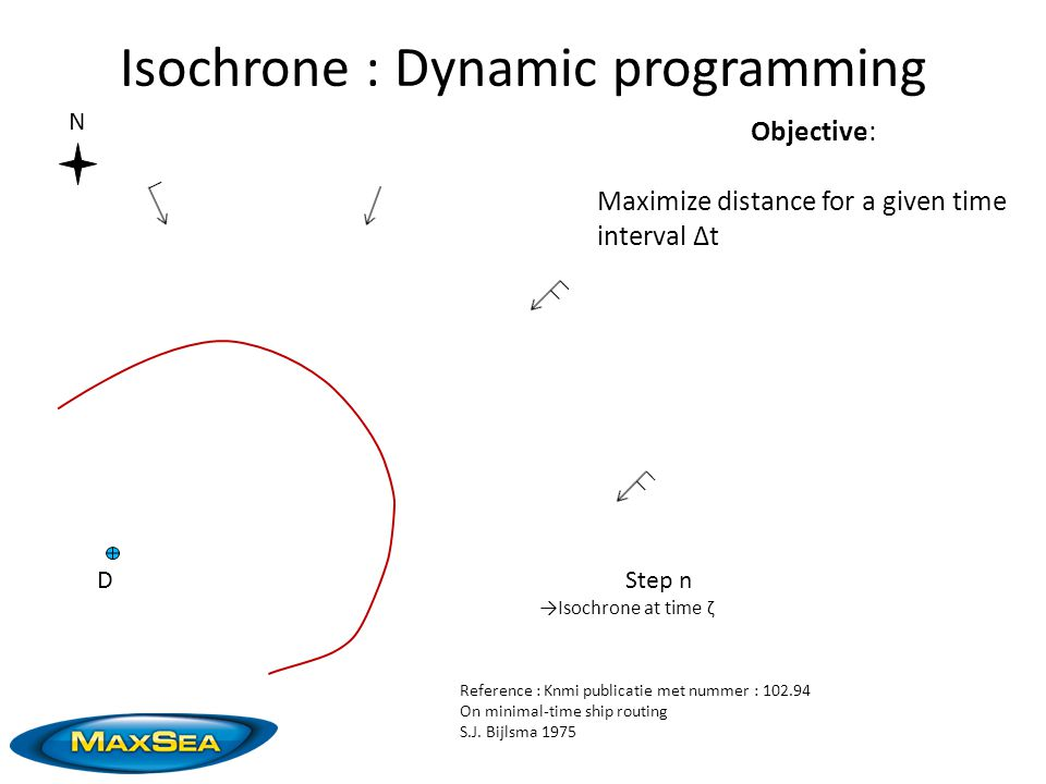 Isochrone : Dynamic programming N Objective: Maximize distance for a given time interval ∆t DStep n →Isochrone at time ζ Reference : Knmi publicatie met nummer : 102.94 On minimal-time ship routing S.J.