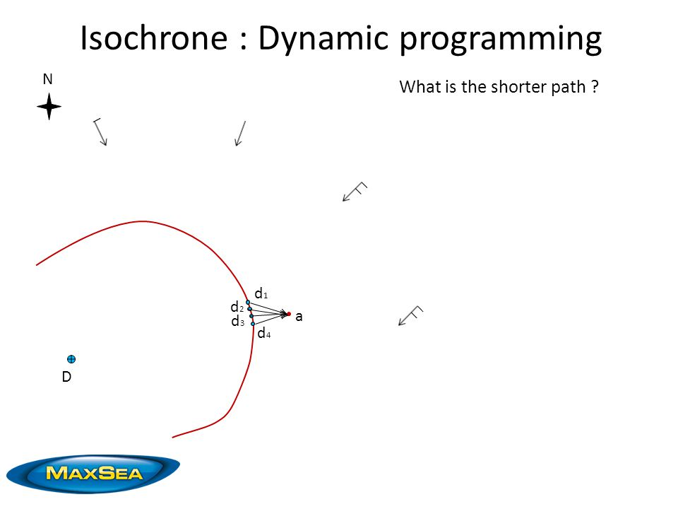 N D a d1d1 d2d2 d3d3 d4d4 What is the shorter path ? Isochrone : Dynamic programming